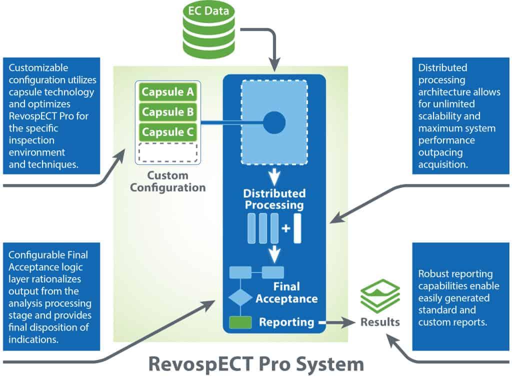Zetec_RevospECTProSystem_012516